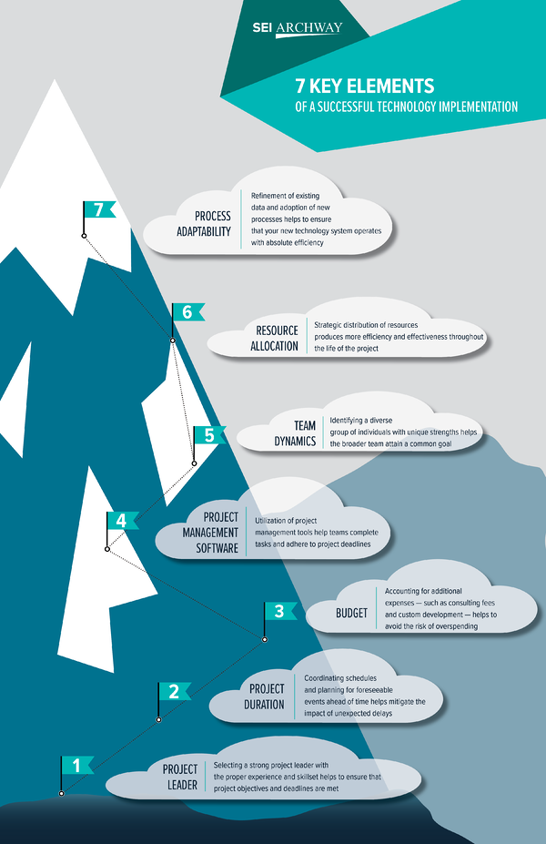 7 Key Elements of a Successful Technology Implementation Infographic